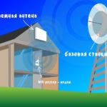 Дом и антена